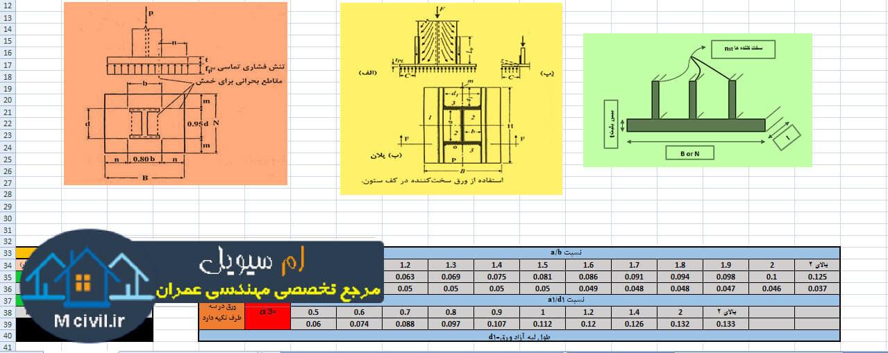 نرم افزار طراحی کف ستون به روش LRFD