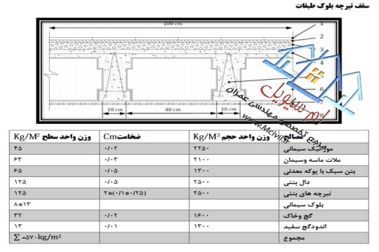 پروژه بارگذاری ساختمان ۴ طبقه بتنی همراه با نقشه های اتوکد